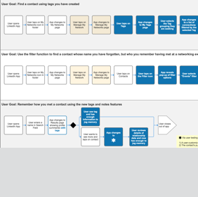 """Link to planned """"Happy"""" Task Flows created with Axure."""
