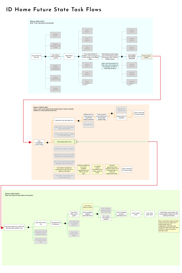 Link to 3 Task Flows